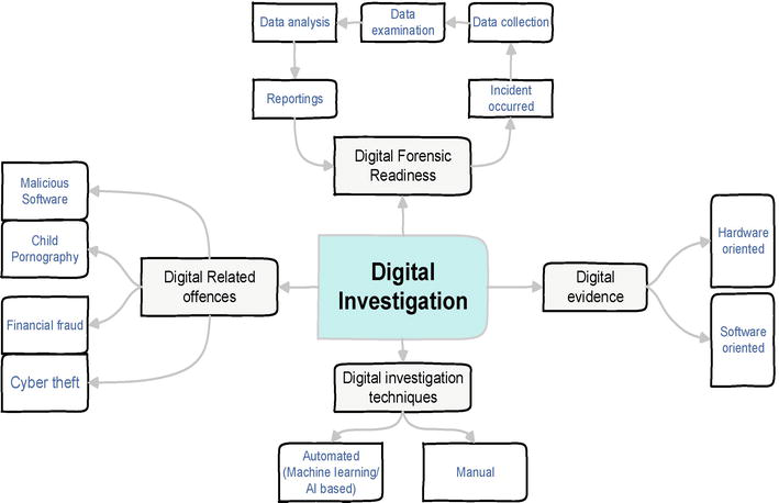 Solve Computer Crimes and Make Big Cash: Become a Digital Forensic Detective Today